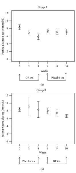 Jiaogulan Diabetic Study Results