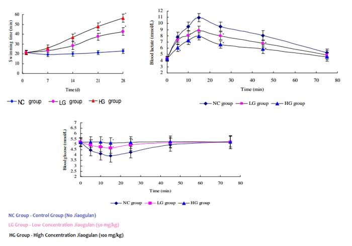 Jiaogulan Exercise Study