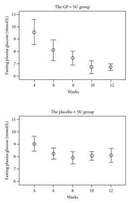 Jiaogulan + Anti-Diabetic Drug Study Results