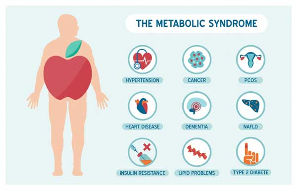 Complications due to Metabolic Syndrome